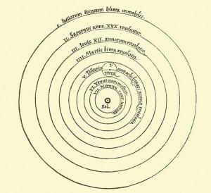 Diagrama lui Copernic. Click pentru mărire